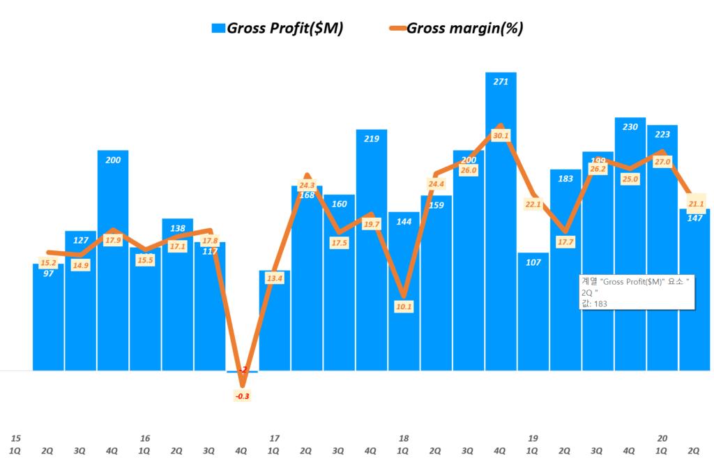 태양광 유망주, 캐나디안솔라 실적, 분기별 캐나디안솔라 매출총이익 및 매출총이익률 추이( ~ 20년 2분기), Canadian Solar Gross Profit, Graph by Happist