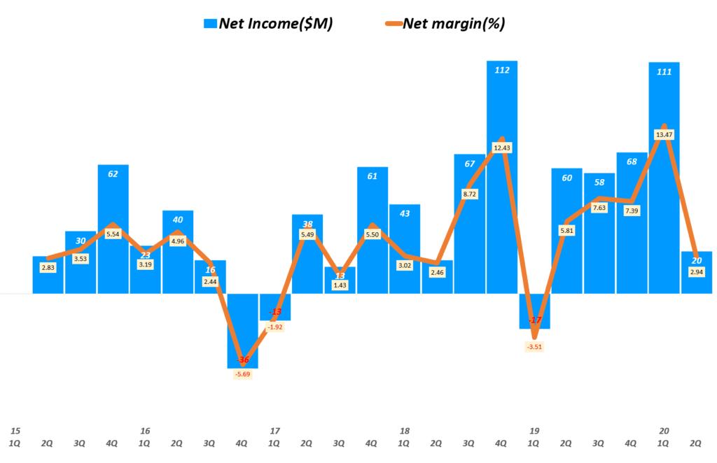 태양광 유망주, 캐나디안솔라 실적, 분기별 캐나디안 순이익 및 순이익률 추이( ~ 20년 2분기), CanadianSolar Net Incomet $ Net margin(%), Graph by Happist