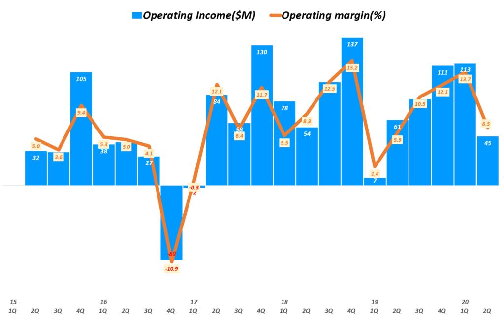 태양광 유망주, 캐나디안솔라 실적, 분기별 캐나디안 영업이익 및 영업이익률 추이( ~ 20년 2분기), CanadianSolar Operating Incomet $ Operating margin(%), Graph by Happist