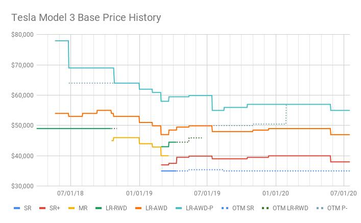 테슬라 가격, 테슬라 모델3 모델별 가격 변동 추이