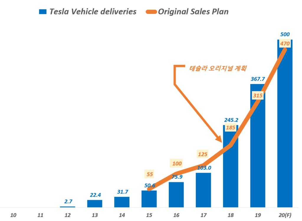 테슬라 목표, 연도별 테슬리 오리지널 목표 및 판매 추이 비교, Graph by Happist
