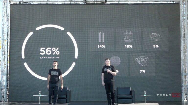 테슬라 배터리 가격 목표, 테슬라 배터리데이에서 배터리 가격 목표 56% 절감에 대해 이야기하고 있는 일론 머스크