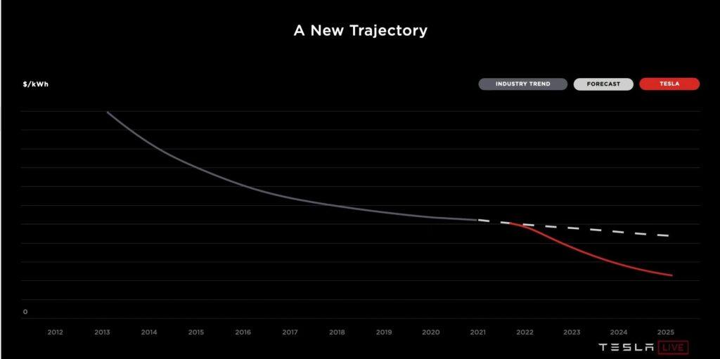 테슬라 배터리데이, 테슬라 배터리데이 시 일론 머스크가 띄운 업계 배터리 가격 및 테슬라 배터리 가격 목표 그래프, Graph by Tesla