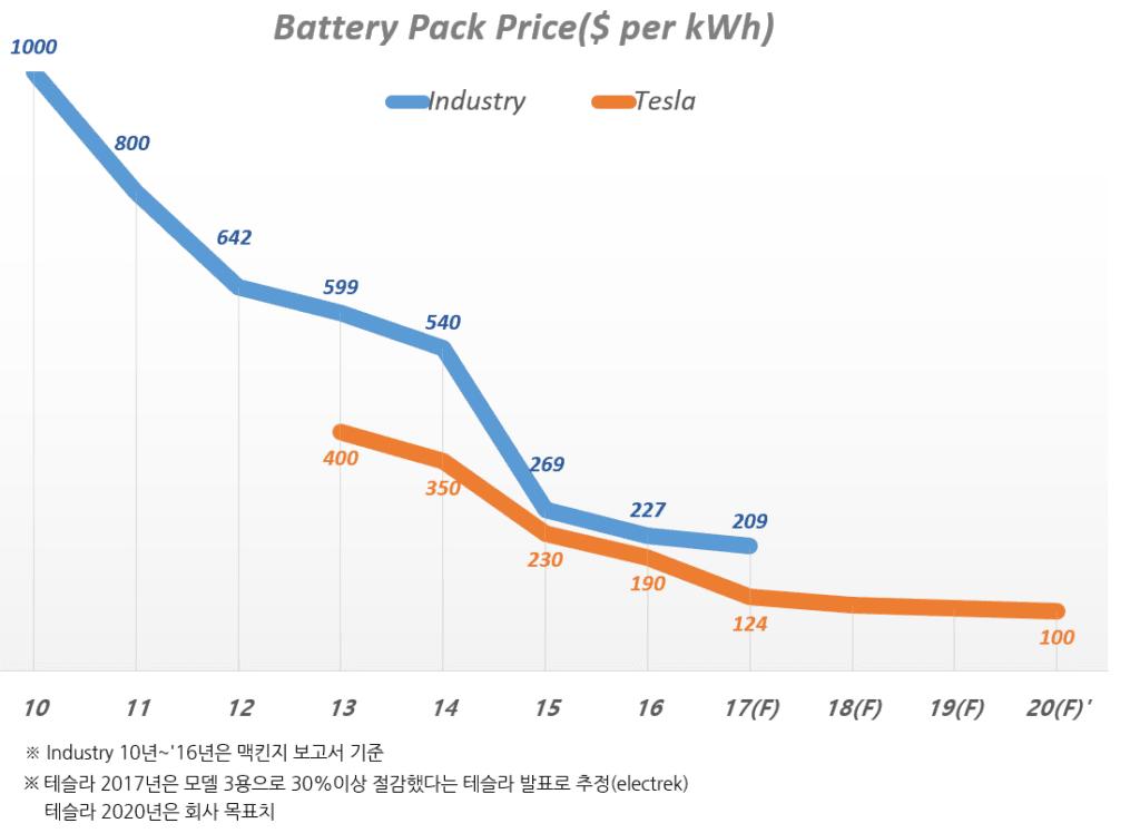 테슬라 배터리 가격, 배터리 업계 가격 및 테슬라 배터리 가격 목표(20년), 언론 및 업계 자료를 기반으로 Graph by Happist,