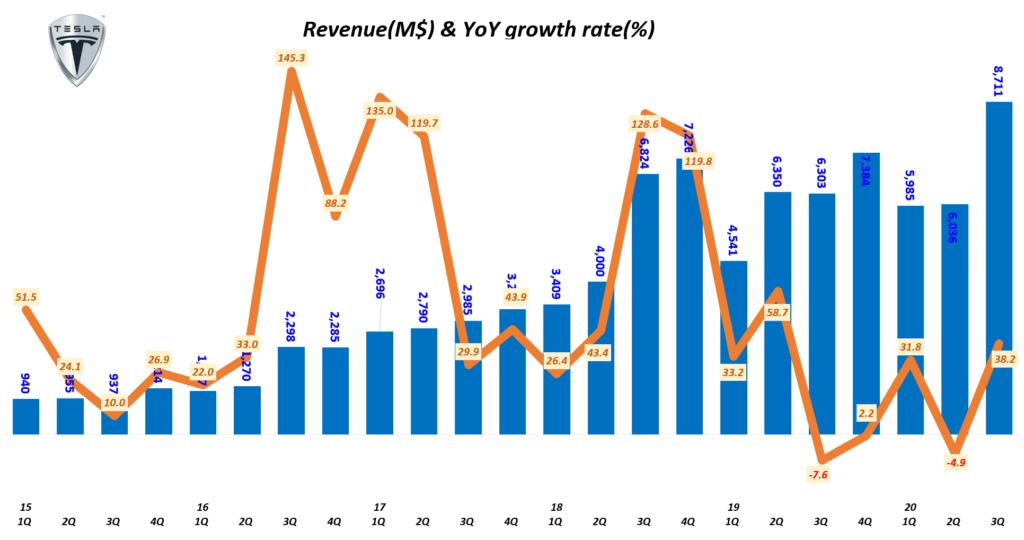 테슬라 실적, 분기별 테슬라 매출 및 전년 비 성장율( ~ 2020년 3분기), Tesla Querterly Revenue & YoY growth tate, Graph by Happist