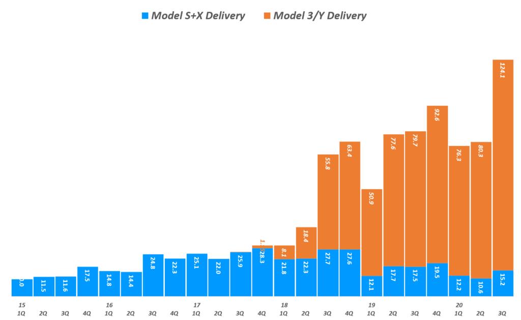 테슬라 실적, 분기별 테슬라 모델별 판매량 추이( ~ 20년 3분기), Tesla quarterly Delivery by model , Graph by Happist