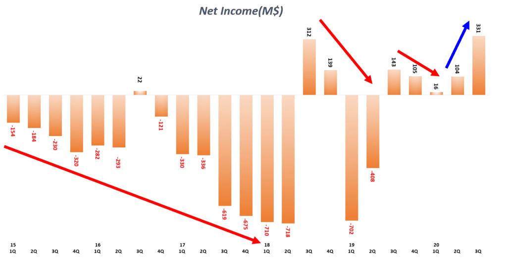 테슬라 실적, 분기별 테슬라 순이익 및 순이익율 추이( ~ 2020년 3분기), Tesla Quarterly Net Income & Net Income Margin(%), Graph by Happist