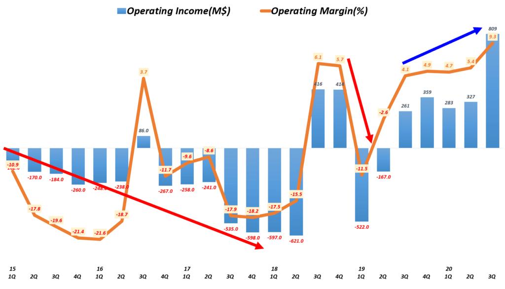 테슬라 실적, 분기별 테슬라 영업이익 및 영업이익률 추이( ~ 2020년 3분기), Graph by Happist