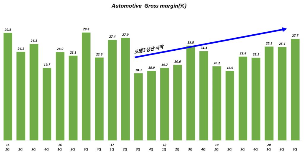 테슬라 실적, 분기별 테슬라 자동차 부문 매출총이익률( ~ 20년 3분기), Tesla Automotive Gross Profit margin(%), Graph by Happist
