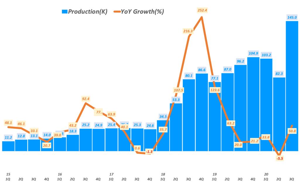테슬라 실적, 분기별  테슬라 전기차 생산량 및 전년 비 성장률( ~ 20년 3분기), Tesla quarterly Production & YoY growth rate(%) , Graph by Happist