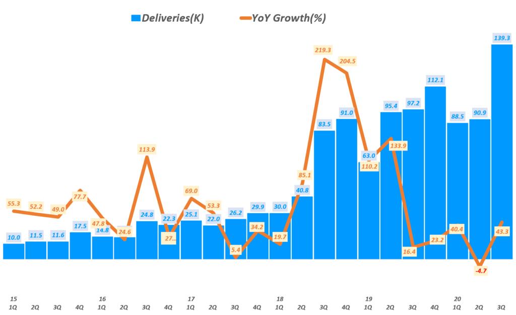 테슬라 실적, 분기별  테슬라 판매량 및 전년 비 성장률, Tesla quarterly Delivery & YoY growth rate(%) , Graph by Happist