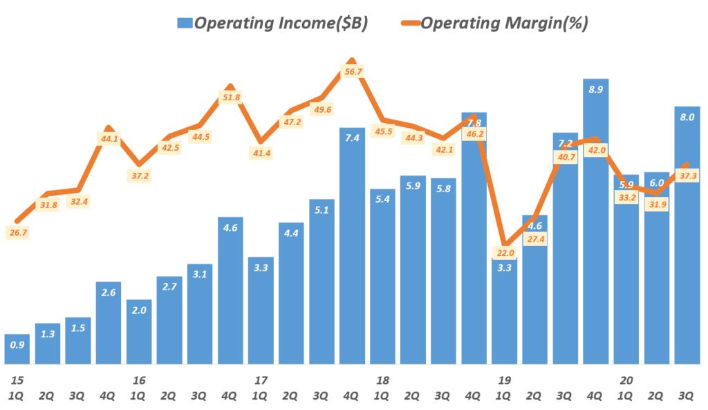 페이스북 분기별 영업이익 추이(~ 2020년 3분기), Facebook quartly Operating Income & Operating margin(%), Graph by Happist