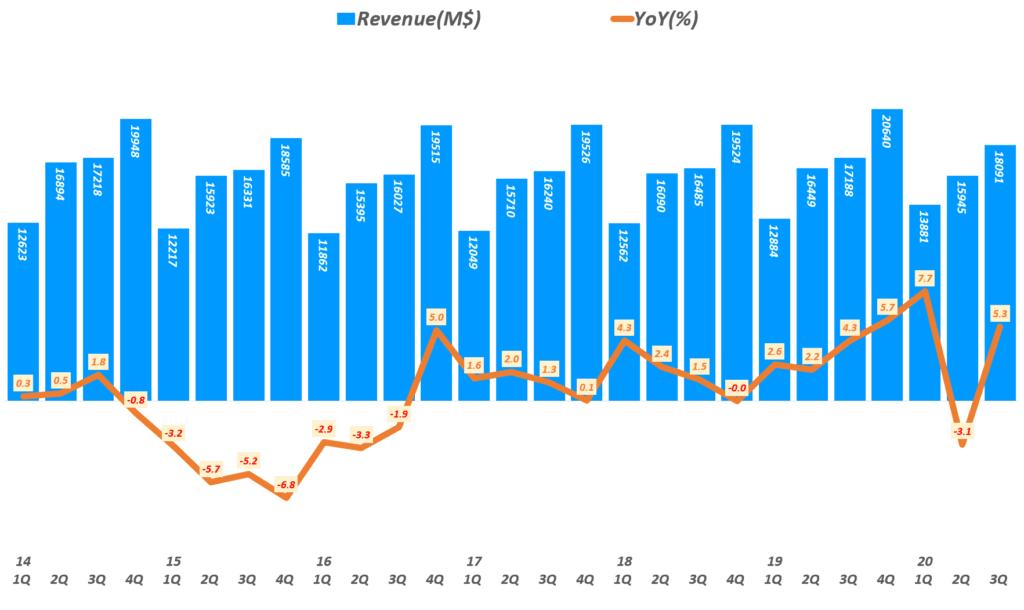 펩시 실적, 분기별 펩시 매출 및 전년 비 성장률 추이( ~ 20년 3분기), Quarterly Pepsico Revemue & YoY growth raye(%), Graph by Happist