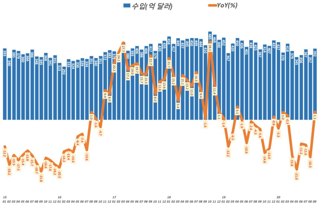 한국 월별 수입 통계 및 전년 비 수입 증가율 추이(2015년 1월 ~ 2020년 9월), 산업통상자원부 발표 자료기반, Graph by Happist