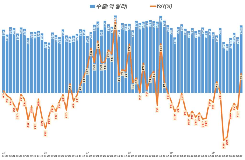 한국 월별 수출 통계 및 전년 비 수출 증가율 추이(2015년 1월 ~ 2020년 9월), 산업통상자원부 발표 자료기반, Graph by Happist