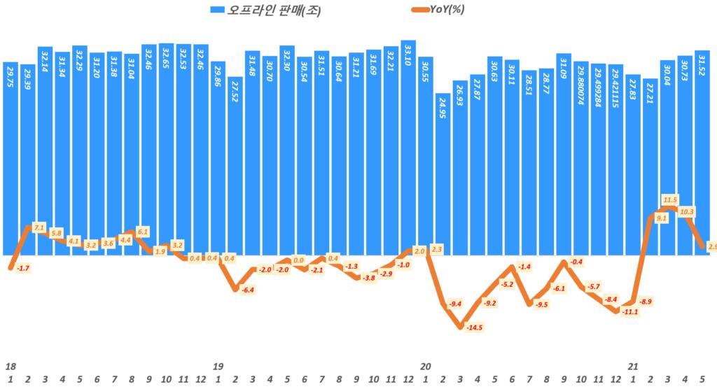 한국 월별 오프라인 판매액 추이,( ~ 21년 5월), Data from Statistics Korea(KOSTAT),  Graph by Happist