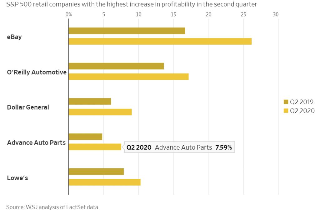 20년 2분기 S&P 500에 속하는 유통업체들의 이익 변화, Image from WSJ