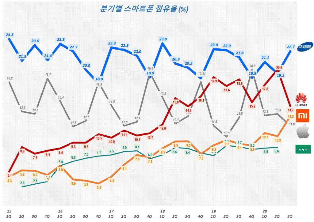 20년 3분기 그마트폰 점유율, 분기별 스마트폰 시장 점유율( ~ 20년 3분기),  Smartphone Market share trend, Data Source - IDC, Graph by Happist