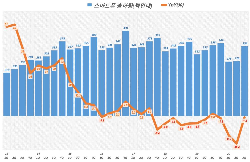 20년 3분기 스마트폰 점유율. 분기별 스마트폰 출하량 추이( ~ 20년 3분기), Quarterly smart phone shipment trend, Graph by Happist