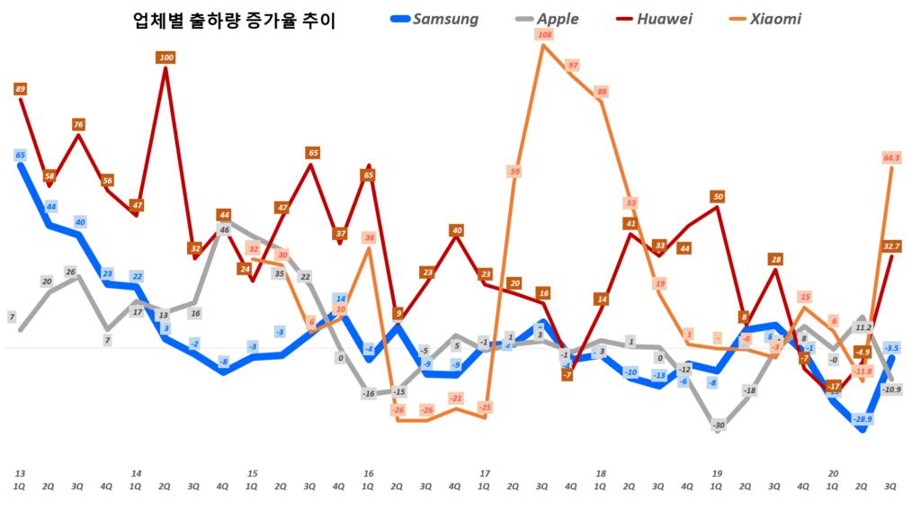 20년 3분기 스마트폰 점유율. 업체별 분기별 스마트폰 출하량 추이( ~ 20년 3분기), Quarterly smart phone shipment trend per Bender, Graph by Happist
