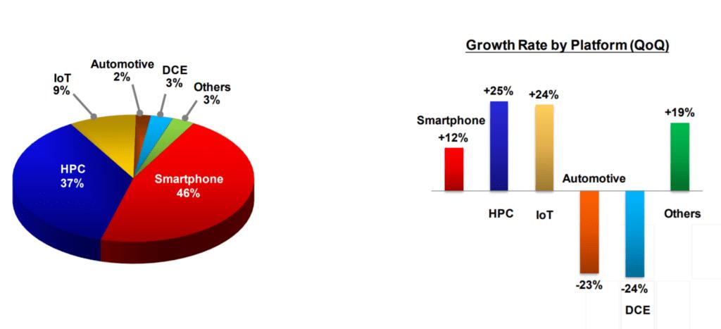 20년 3분기 TSMC 플랫폼별 매출 비중 및 성장률