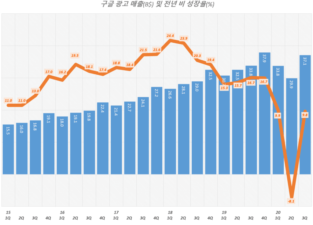 3분기 구글 실적, 분기별 구글 광고 매출 및 광고 매출 성장율 추이( ~ 2020년 1분기), Google Digital AD Revenue, Graph by Happist