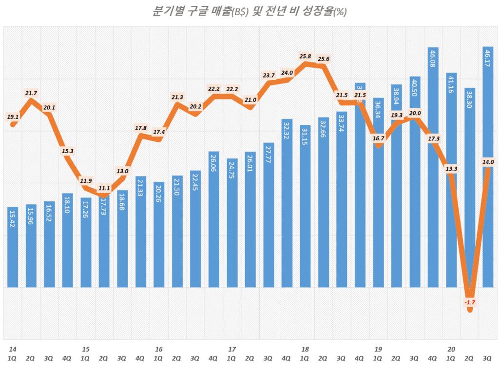 3분기 구글 실적, 분기별 구글 매출 및 매출 성장율 추이( ~ 2020년 3분기), Graph by Happist