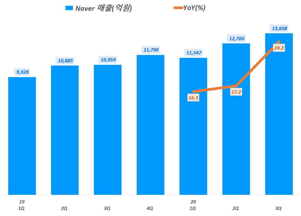 3분기 네이버 실적, 라인을 제외한 분기별 네이버 매출 및 전년 비 성장률 추이( ~ 20년 3분기), Graph by Happist