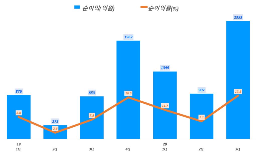 3분기 네이버 실적, 라인을 제외한 분기별 네이버 순이익 및 순이익률 추이( ~ 20년 3분기),  Graph by Happist