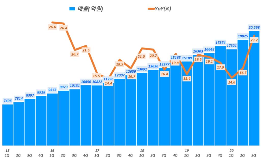 3분기 네이버 실적, 분기별 네이버 매출 및 전년 비 성장률 추이( ~ 20년 3분기),  Graph by Happist