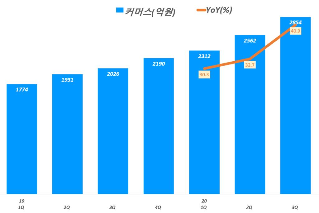 3분기 네이버 실적, 분기별 네이버 커머스 매출 및 전년 비 성장률 추이( ~ 20년 3분기),  Graph by Happist