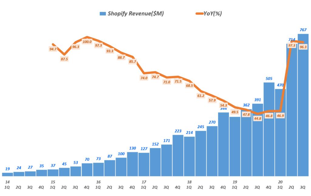 3분기 쇼피파이 실적, 분기별 쇼피파이 매출 및 전년 비 성장률( ~ 20년 3분기), Shopify quarterly revenue & YoYe(%), Graph by Happist
