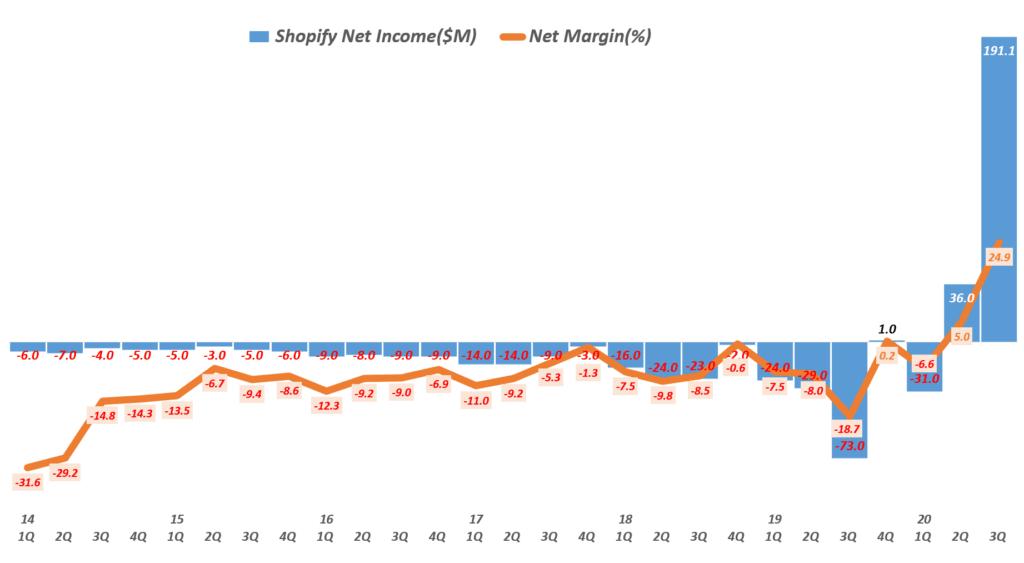 3분기 쇼피파이 실적, 분기별 쇼피파이 순이익 및 순이익률( ~ 20년 3분기), Shopify quarterly Net Income & Net Income margin(%), Graph by Happist