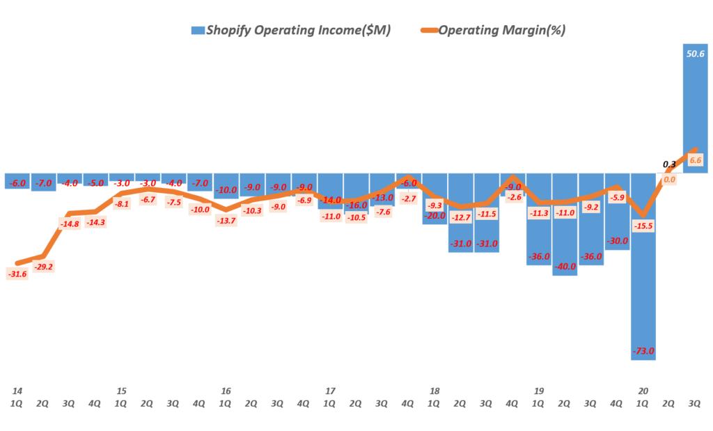 3분기 쇼피파이 실적, 분기별 쇼피파이 영업이익 및 영업이익률( ~ 20년 3분기), Shopify quarterly Operating Income & Operating margin(%), Graph by Happist