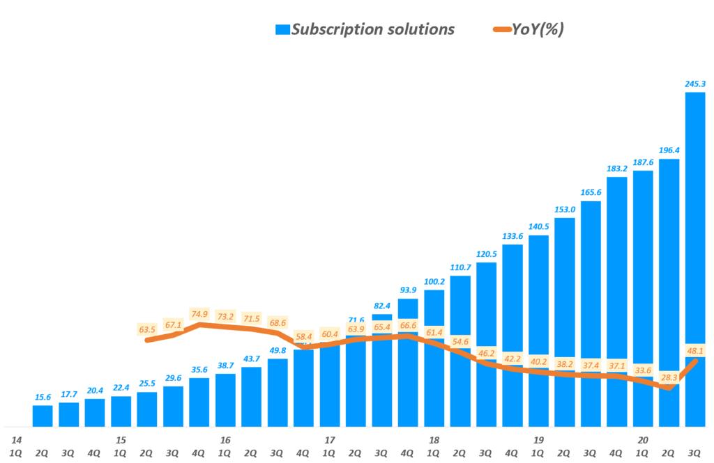 3분기 쇼피파이 실적, 분기별 쇼피파이 Subscription Solutions 매출( ~ 20년 3분기), Shopify quarterly Subscription Solutions revenue & YoY(%), Graph by Happist