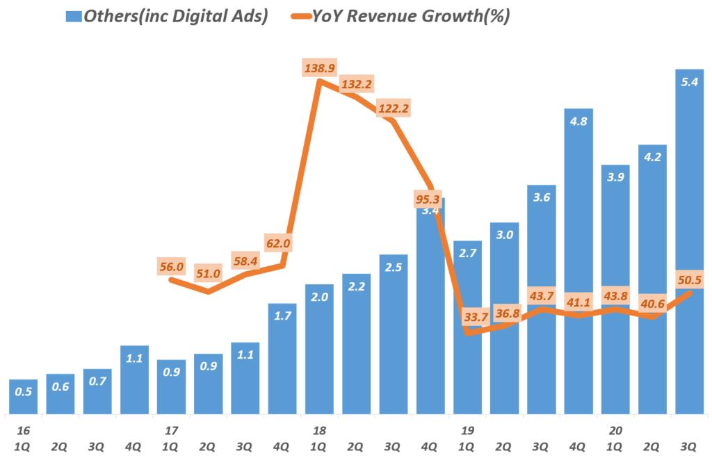 3분기 아마존 실적, 분기별 아마존 디지탈 광고가 주를 이루는 기타 부문 분기별 매출 추이( ~ 2020년 3분기) Amazon digital ads, Graph by Happist