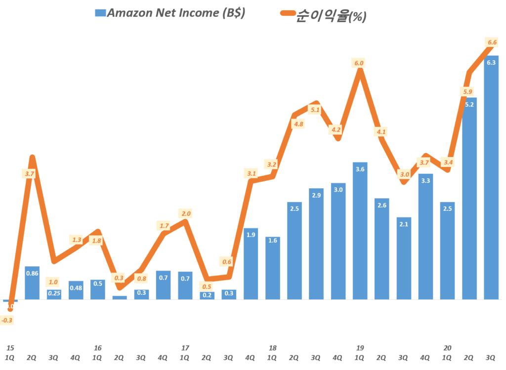 3분기 아마존 실적, 분기별 아마존 순이익 및 순이익율 추이( ~ 2020년 3분기) Amazo Net Imcome & Net Income Margin by quarter, Graph by Happist