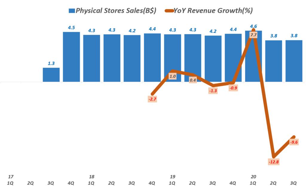 3분기 아마존 실적, 분기별 아마존 오프라인 실적 추이( ~ 2020년 3분기), Physical Stores Sales, Graph by Happist