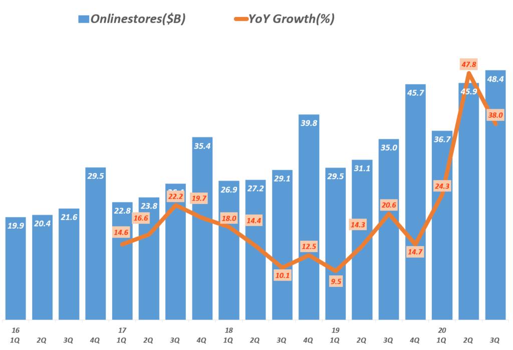 3분기 아마존 실적, 분기별 아마존 온라인 스토어 매출 및 전년 비 증가율 추이,( ~ 2020년 3분기), Amazon Online stores sales, Graph by Happist