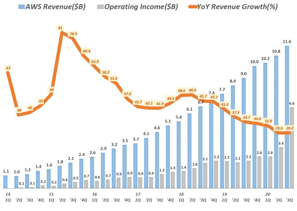 3분기 아마존 실적, 분기별 아마존 AWS 부문 매출 및 전년 비 성장율( ~ 2020년 3분기) Amazo AWS International revenue & y2y growth rate by quarter, Graph by Happist