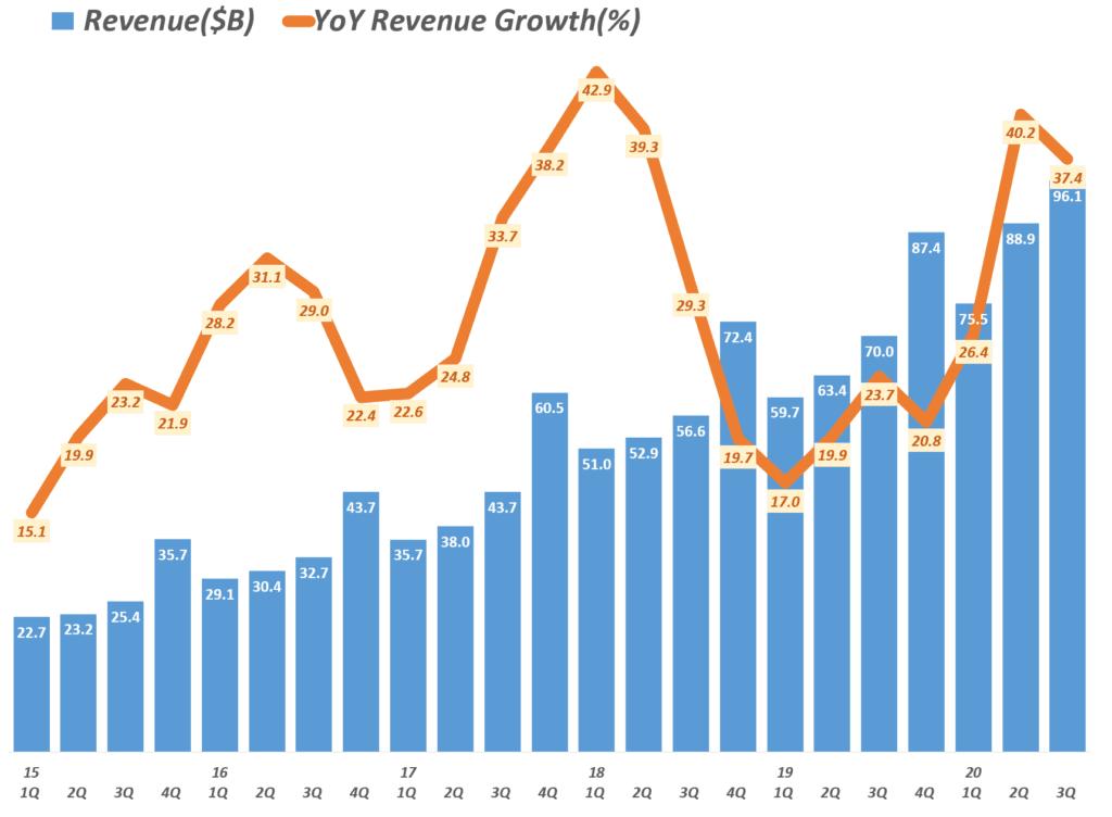 3분기 아마존 실적. 분기별 아마존 매출 및 성장율( ~ 2020년 3분기) Amazo revenue & y2y growth rate by quarter, Graph by Happist