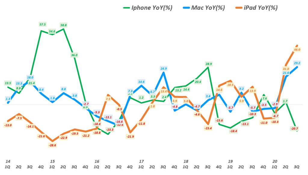 3분기 애플 실적, 분기별 아이폰과 맥 그리고 아이패드 매출 성장률 비교, Graph by Happist