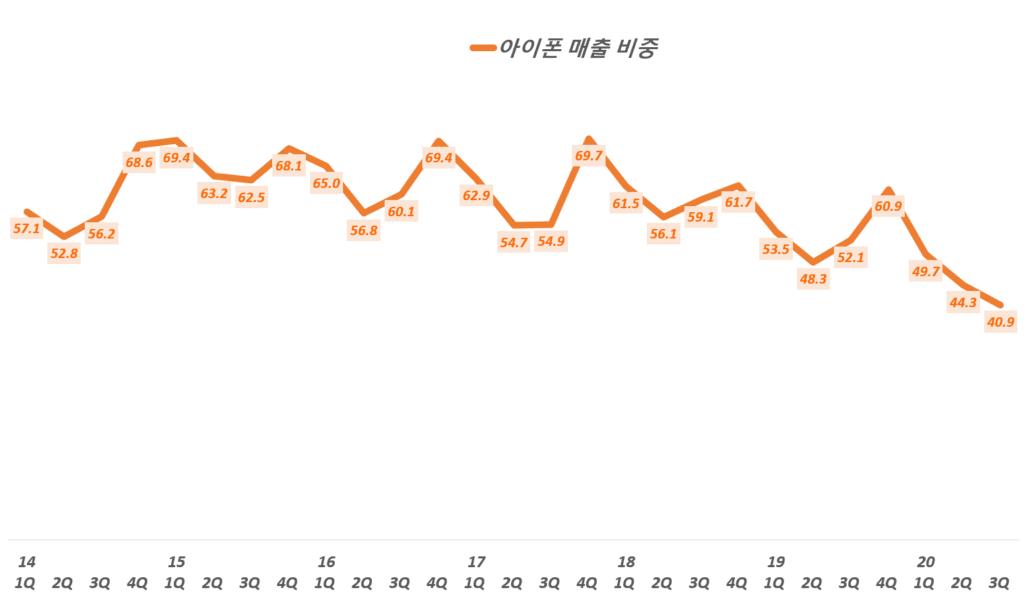 3분기 애플 실적, 분기별 아이폰 매출 비중 추이( ~ 2020년 3분기), Quarterly iPhone sales and portion, Graph by Happist