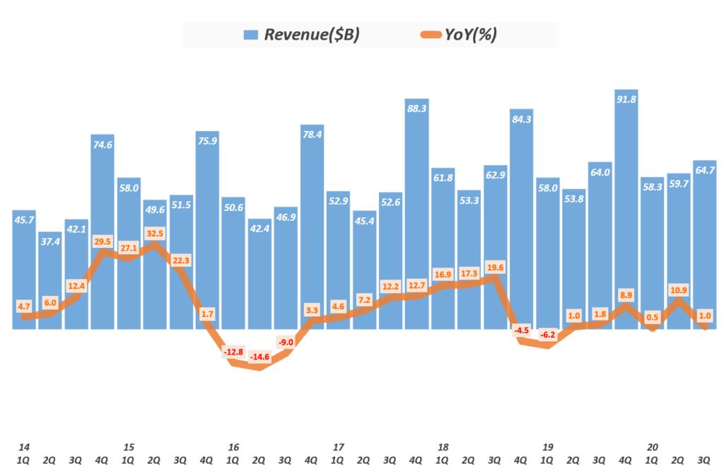 3분기 애플 실적, 분기별 애플 매출 및 성장율 추이( ~2020년 3분기) Quarterly Apple' quarterly Revenue & Growth rate, Graph by Happist