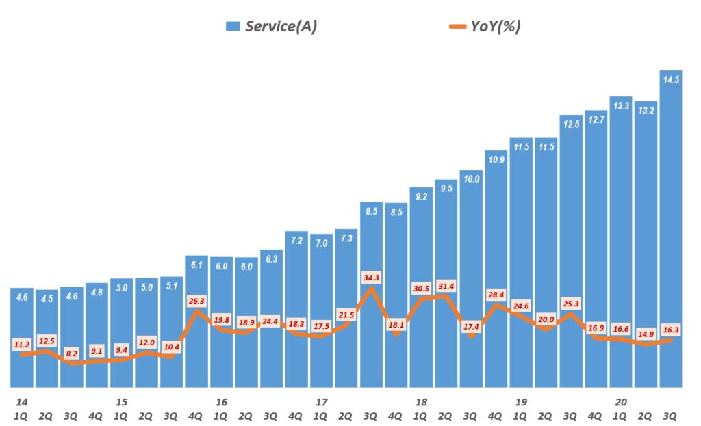 3분기 애플 실적, 분기별 애플 서비스 비즈니스 매출 및 성장율( ~2020년 3분기) Quarterly Apple' Service Revenue & Y2Y Growth rate, Graph by Happist