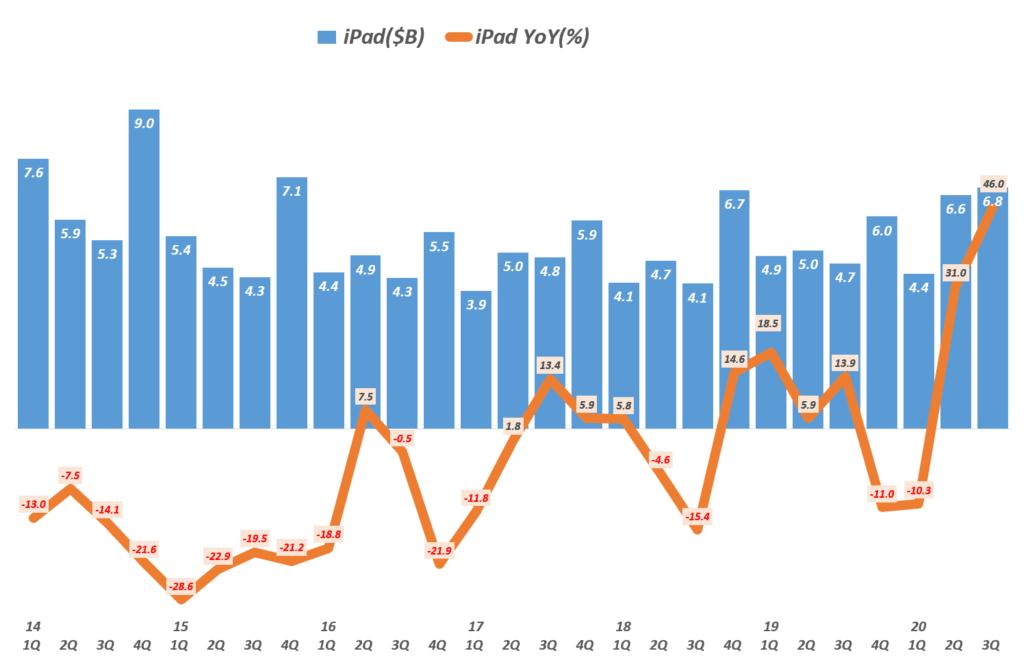 3분기 애플 실적, 분기별 애플 아이패드 매출 및 성장률 추이( ! 20년 3분기), Grsph by Happist