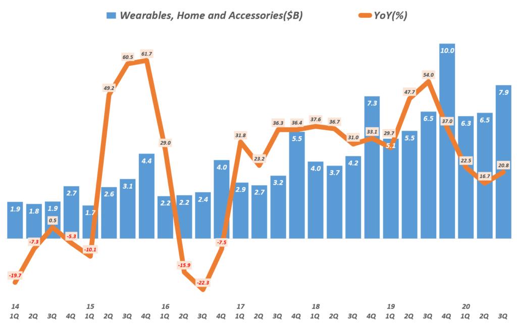 3분기 애플 실적, 분기별 애플 웨어러블 제품군 매출 및 성장율( ~2020년 3분기) Quarterly Apple' Wearables, Home and Accessories' Revenue & Y2Y Growth rate, Graph by Happist