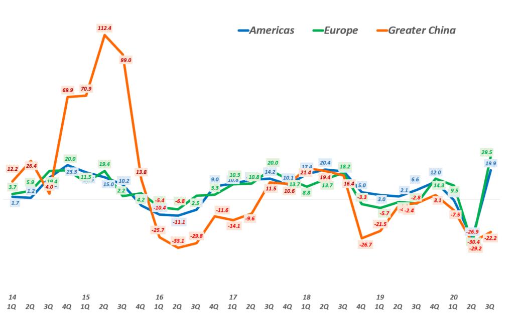 3분기 애플 실적,  지역별 분기별 성장율 추이( ~2020년 3분기) Quarterly Apple' regional Revenue Y2Y Growth rate by Area, Graph by Happist