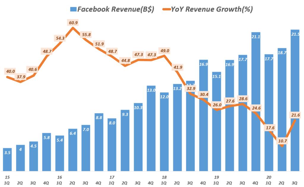 3분기 페이스북 실적, 분기별 페이스북 매출 추이( ~ 20년 3분기), Facebook quarterly Revenue trend, Graph by Happist