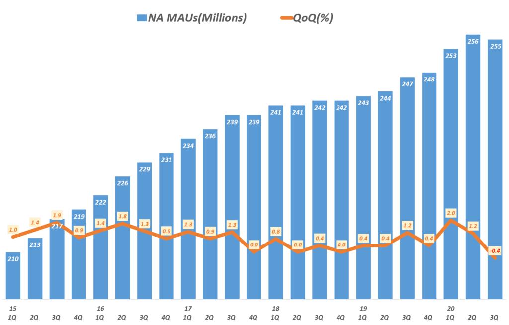 3분기 페이스북 실적, 분기별 페이스북 북미 월간 사용자수( ~ 20년 3분기), North America Facebook MAU & QoQ(%), Graph by Happist